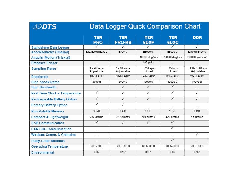 Data Logger Comparison Chart
